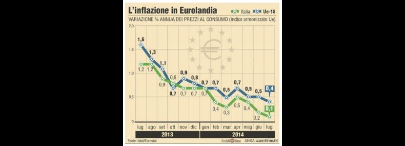 L'andamento dell'inflazione nei Paesi dell'Euro (grafica ANSA/Centimetri)